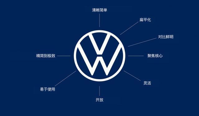 品牌VI设计升级:瘦身的大众-上海野火创意